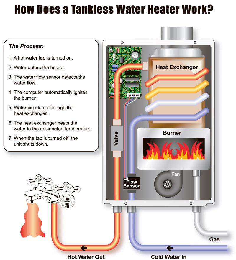 Demand Hot Water